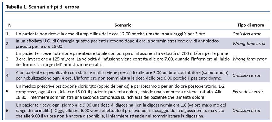 Rischio Clinico Somministrazione Farmaci.Evidence Gli Errori Da Somministrazione Di Farmaci Una