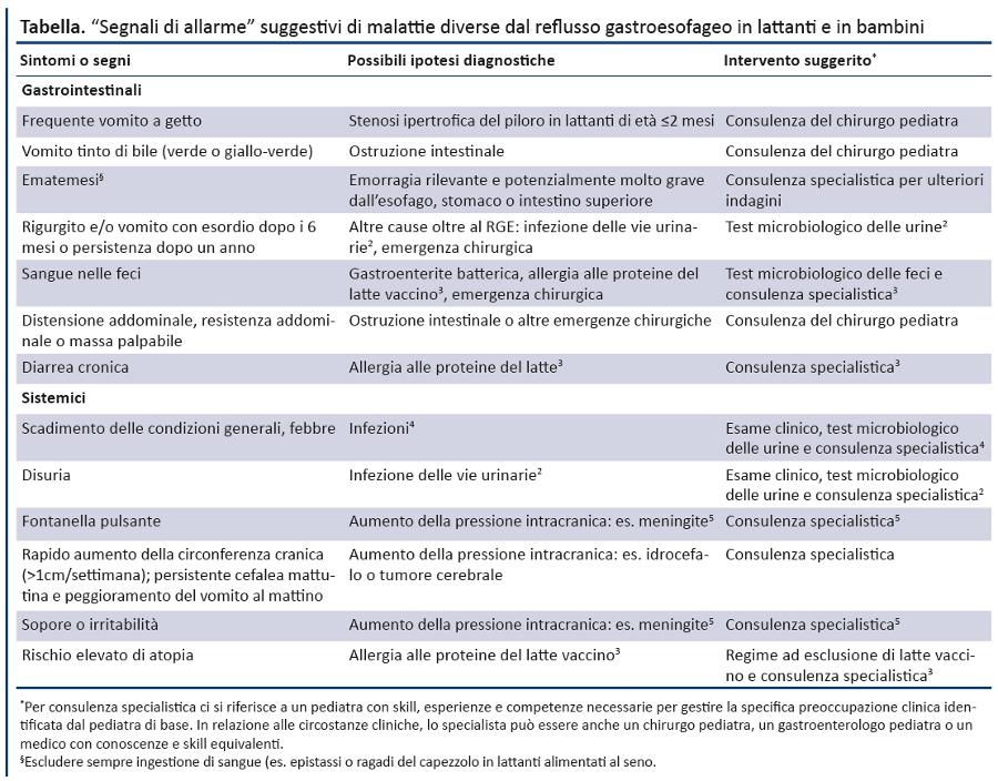 dieta per reflusso gastroesofageo e meteorismo pdf