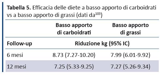 recensioni di dieta forza rp