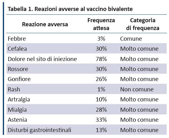vaccino papilloma virus tempi di somministrazione)
