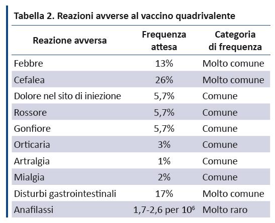 Calendario Vaccinale Fvg.Evidence Vaccino Anti Hpv Prove Di Efficacia Profilo Di